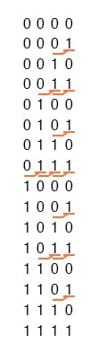 The four-bit binary count sequence, another predictive pattern can be seen.