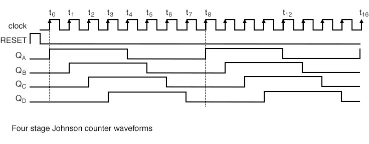 The 4-stage Johnson counter recirculates four 0s then four 1s for an 8-bit pattern, then repeats.