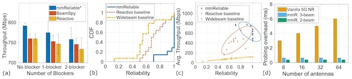 Four evaluations for multi-beam mmWave.