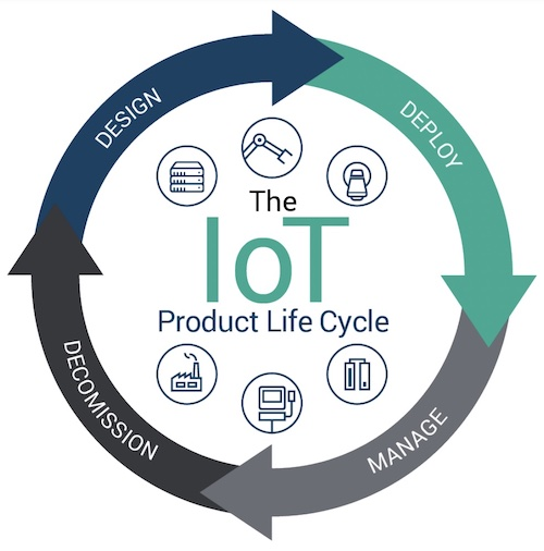Out of the four stages of the product life cycle, the 1st and 4th remain the most critical.