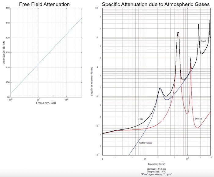 Linear attenuation in dB/km by frequency (GHz) and atmospheric gases.
