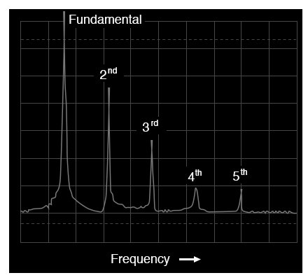 Frequency-domain display of a sawtooth wave