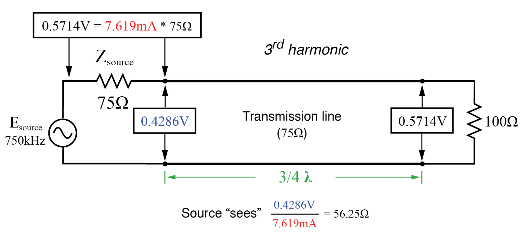 Source sees 56.25 Ω reflected from 100 Ω load at end of three-quarter wavelength line (same as quarter wavelength).