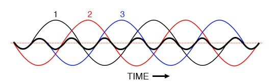 Third harmonics for phases 1, 2, 3 all coincide when superimposed on the fundamental three-phase waveforms.