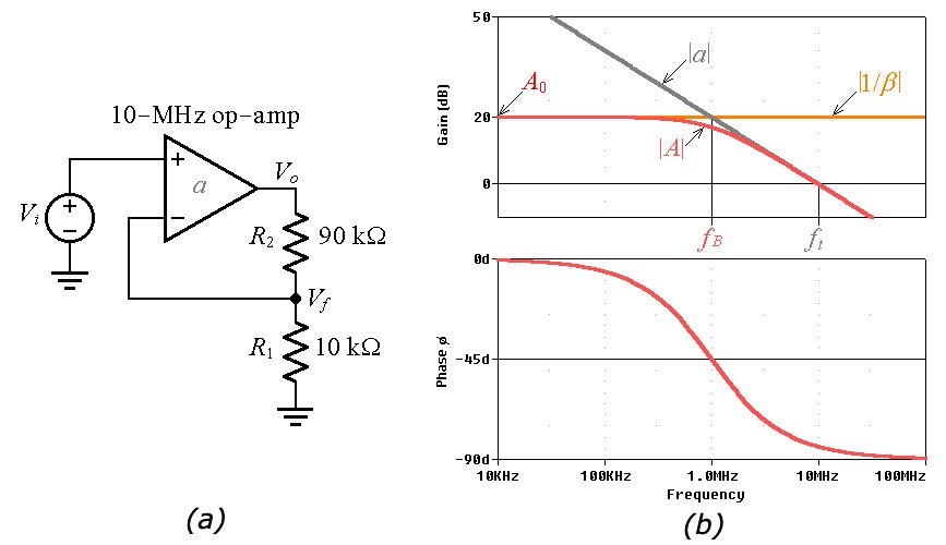 A gain-of-10-VV noninverting amplifier and PSpice-generated Bode plots of magnitude and phase