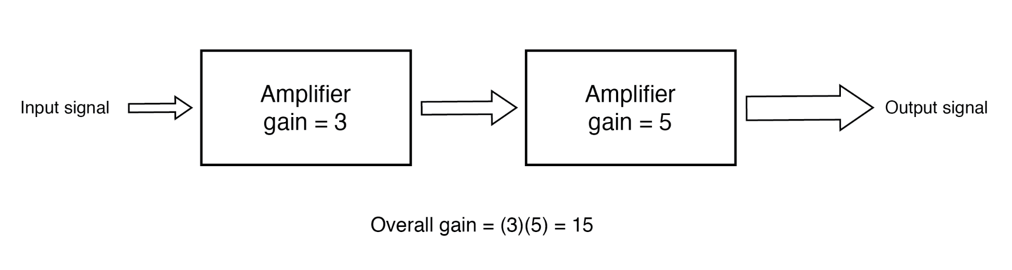 The gain of a chain of cascaded amplifiers is the product of the individual gains.