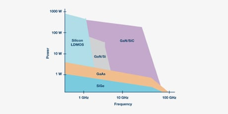 This graph conveys the high-power/high-frequency combination offered by wide-bandgap semiconductors