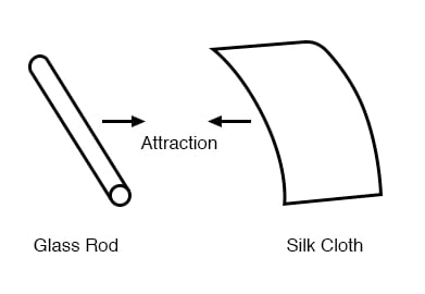glass silk attraction