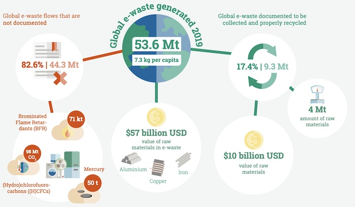 An infographic with e-waste 2018 facts.