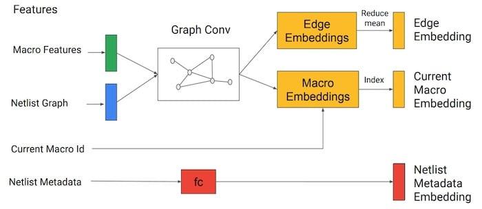 Process flow of Google's IC AI.