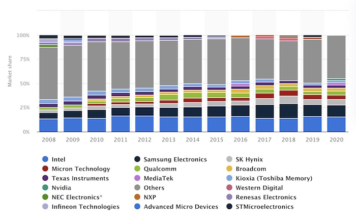 Semiconductor company worldwide market share from 2008-2020.