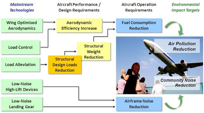 An example of areas targeted to create more efficient aviation.