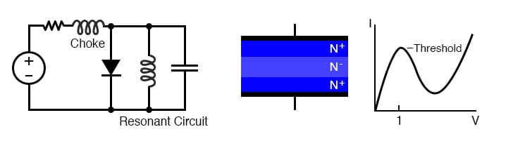 Gunn diode: Oscillator circuit and cross section of only N-type semiconductor diode.