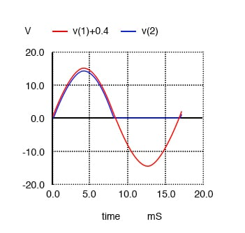 Half-wave rectifier waveforms. V(1)+0.4 shifts the sine wave input V(1) up for clarity. This is not part of the simulation.