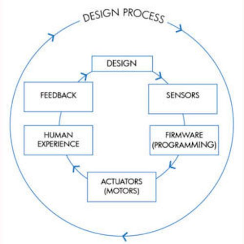 A high-level chart of the design process of the haptics system.
