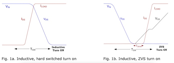 Hard switching (left) vs ZVS (right).