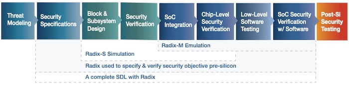 Hardware security development lifecycle