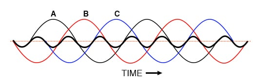 Harmonic currents of Phases A, B, C all coincide, that is, no rotation.