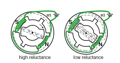 Reluctance is a function of rotor position in a variable reluctance motor