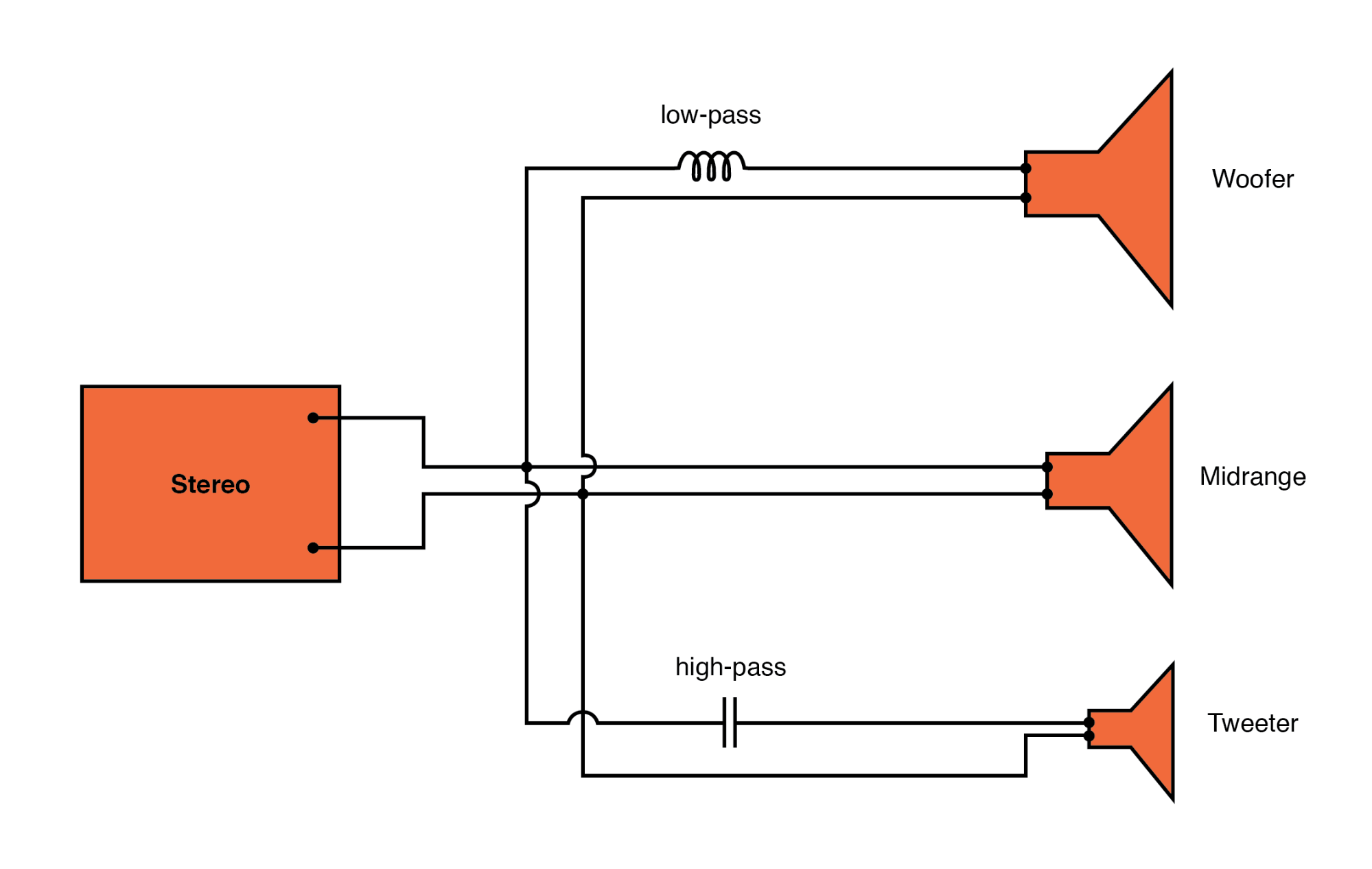 High-pass filter routes high frequencies to tweeter, while low-pass filter routes lows to woofer.