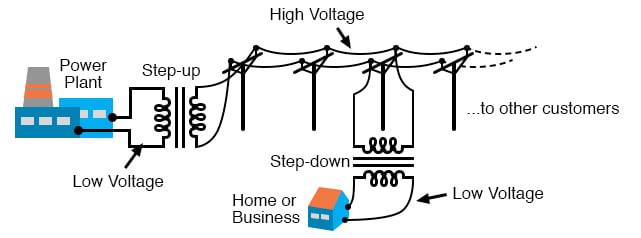 Transformers enable efficient long distance high voltage transmission of electric energy.