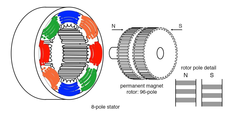 Stepper Motors | AC Motors | Electronics Textbook