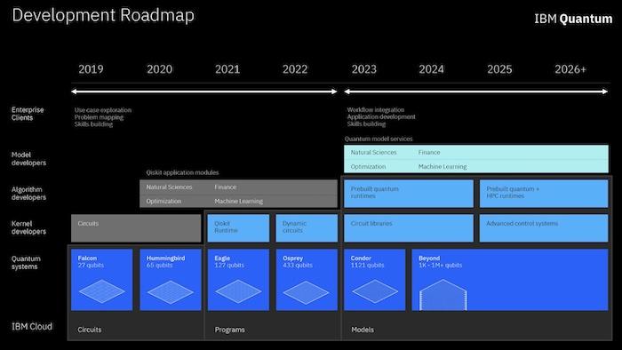 IBM's quantum roadmap.