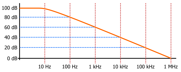 Single-pole frequency response of a 1 MHz op amp with a DC open-loop gain of 100 dB.