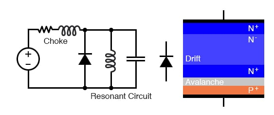 IMPATT diode: Oscillator circuit and heavily doped P and N layers.