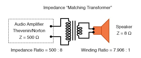 Impedance matching transformer matches 500 Ω amplifier to 8 Ω speaker for maximum efficiency.