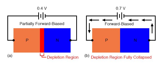 Increasing forward bias from (a) to (b) decreases depletion region thickness.