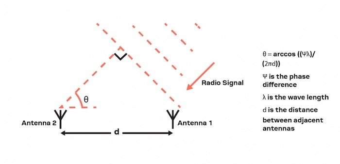 Angle-of-arrival signals tag to anchor.