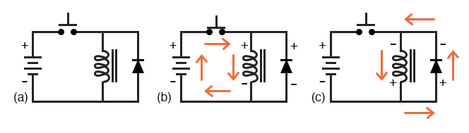Inductive kickback with protection: (a) Switch open. (b)Switch closed, storing energy in magnetic field. (c) Switch open, inductive kickback is shorted by diode.