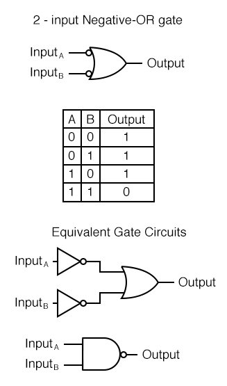 A Negative-OR gate functions the same as an OR gate with all its inputs inverted. In keeping with standard gate symbol convention, these inverted inputs are signified by bubbles.