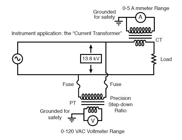 "Instrumentation application: ""Current transformer"" steps high current down to a value applicable to a conventional ammeter."