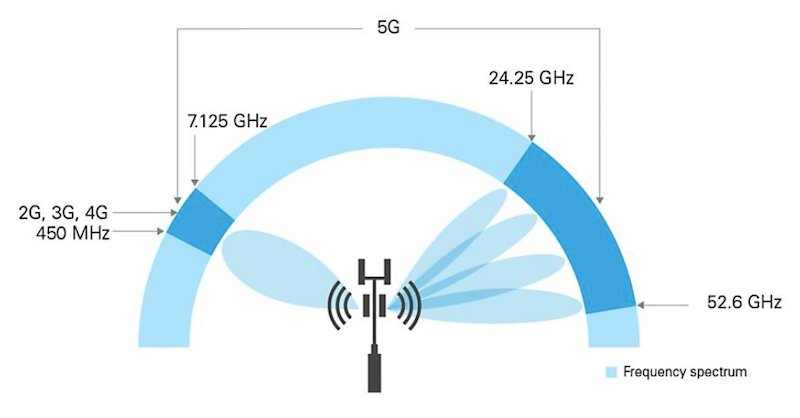 instruments geared for 5G must be both wideband and linear