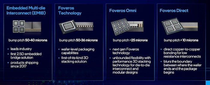Intel packaging improvements were laid out in their roadmap.