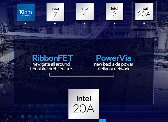 RibbonFET and PowerVia are two transistor-level innovations from Intel.