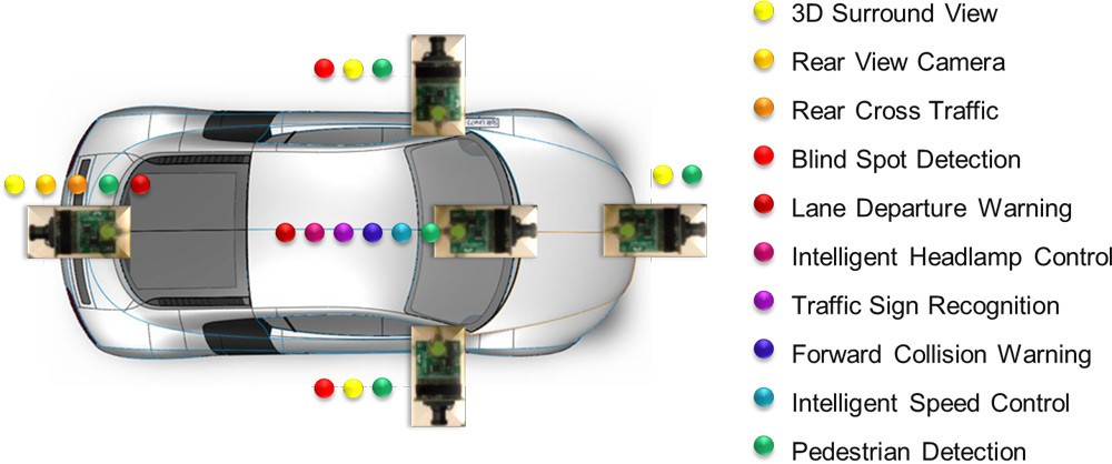The Technology Behind Active Safety Systems In Cars News