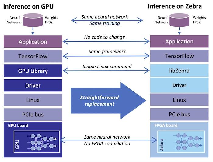 The inference between GPU vs. Zebra FPGA IP.