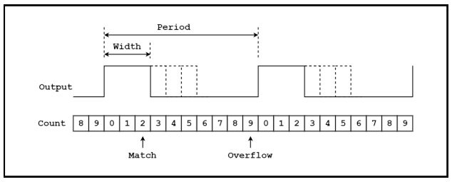 An example PWM timing diagram