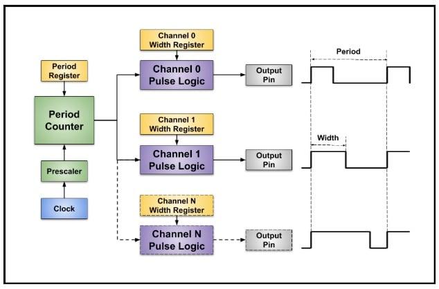 A PWM timer block diagram