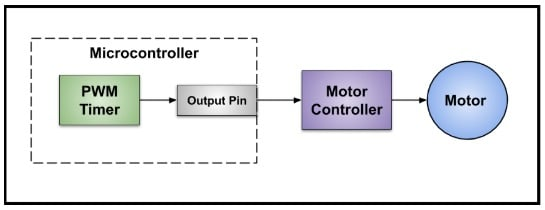 A simplified block diagram of a PWM setup