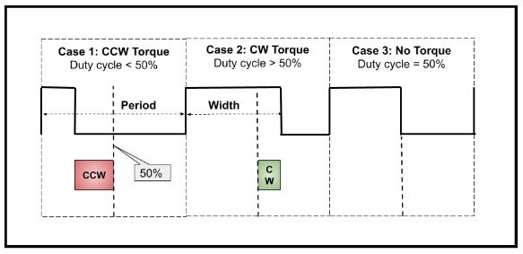 An example wherein two functions of torque are controlled by a PWM signal