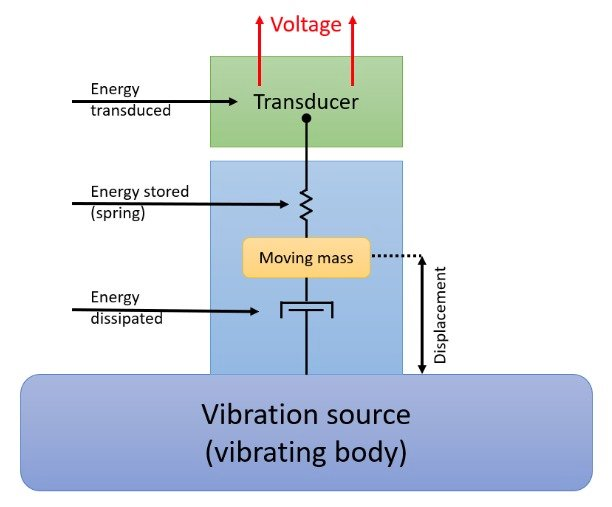 Vibration Energy Harvester Model