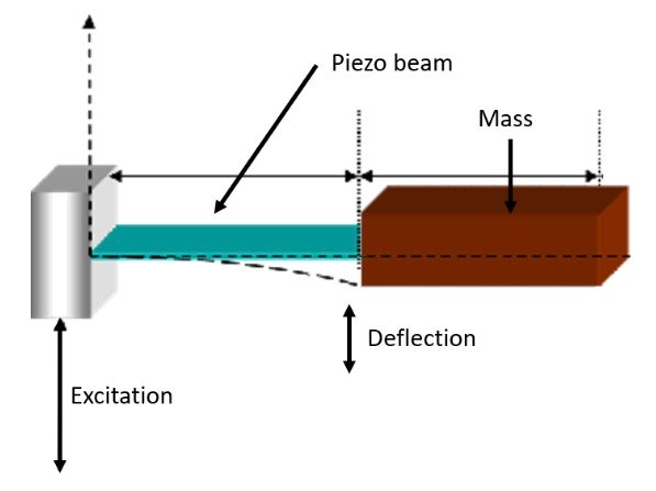Inducing a Flection on a Piezo Beam Caused by Inertia