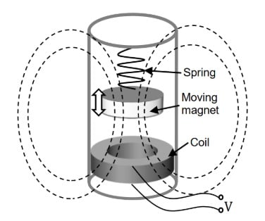 Electromagnetic Energy Harvesters
