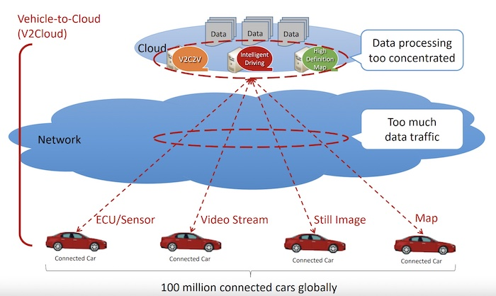 A high-level, generalized depiction of vehicle data deployment.