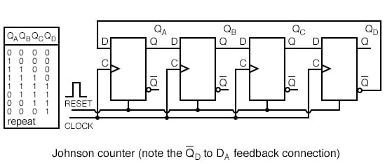 "This ""reversed"" feedback connection has a profound effect upon the behavior of the otherwise similar circuits."