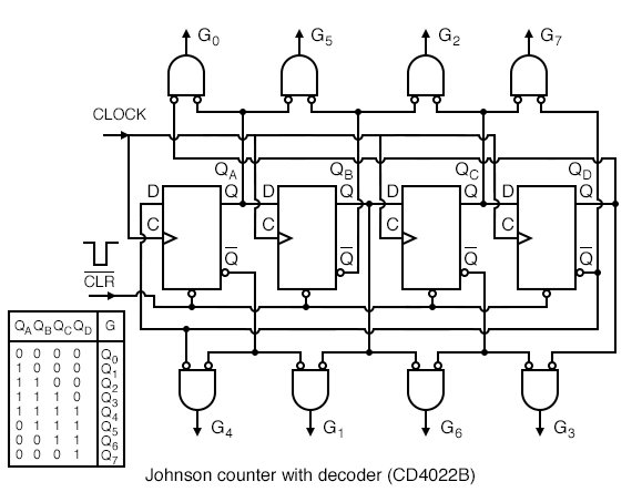 Eight of the two input gates decode the states for Johnson counter.